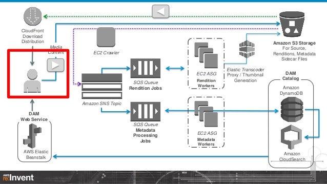 Building a Scalable Digital Asset Management Platform in the