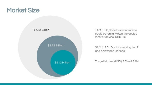 Market Size $3.65 Billion $7.42 Billion $912 Million TAM (USD): Doctors in India who could potentially own the device (cos...