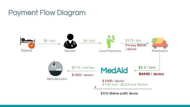 Payment Flow Diagram Local financiers Pre-pay $8000 / device $0.75 / cartridge $ 1000 / device Patients Doctors MedAid $4 ...