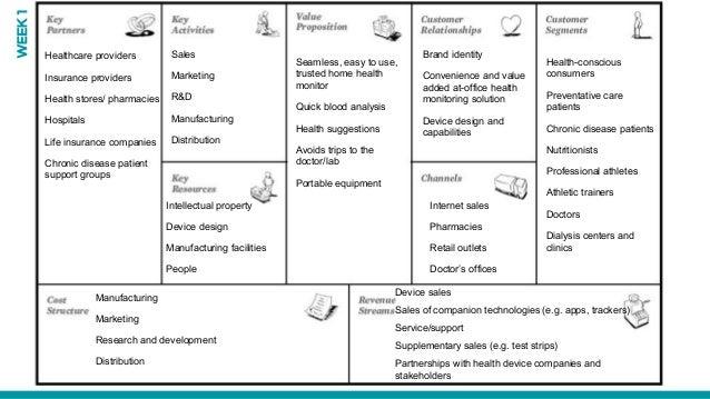 Health-conscious consumers Preventative care patients Chronic disease patients Nutritionists Professional athletes Athleti...