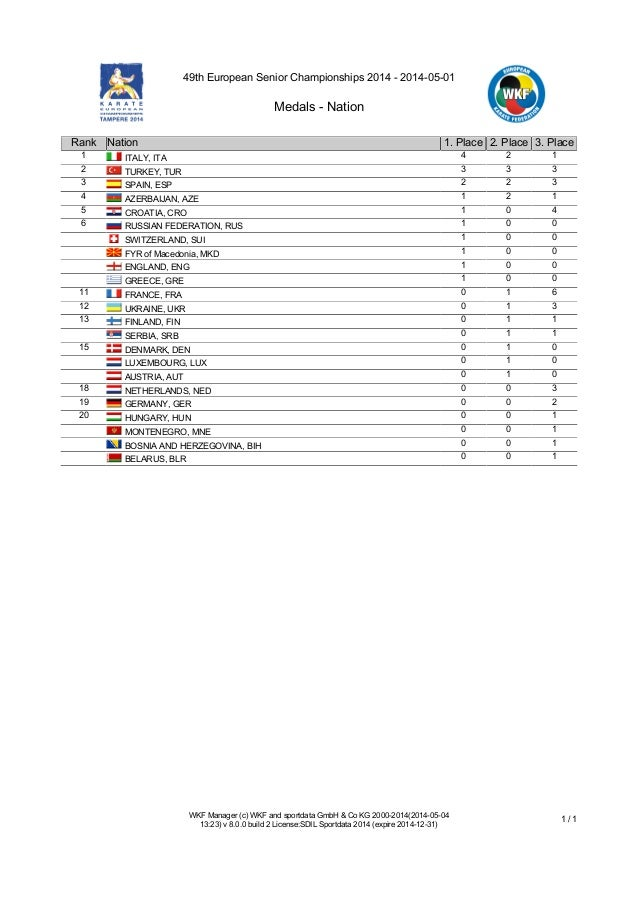 49th European Senior Championships 2014 - 2014-05-01 Medals - Nation WKF Manager (c) WKF and sportdata GmbH & Co KG 2000-2...
