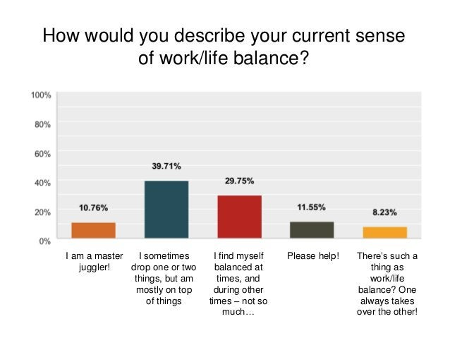 How would you describe your current sense of work/life balance? I am a master juggler! I sometimes drop one or two things,...