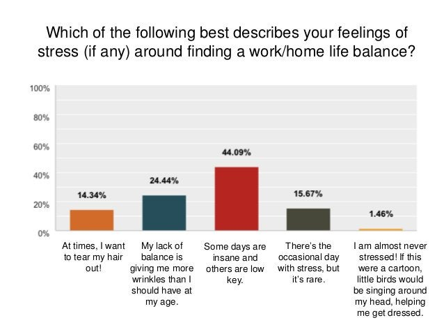 Which of the following best describes your feelings of stress (if any) around finding a work/home life balance? At times, ...