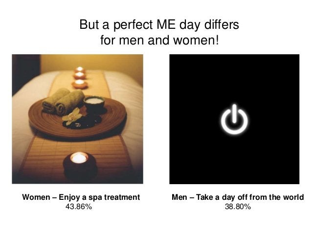 But a perfect ME day differs for men and women! Women – Enjoy a spa treatment 43.86% Men – Take a day off from the world 3...