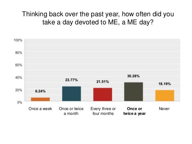 Thinking back over the past year, how often did you take a day devoted to ME, a ME day? Once a week Once or twice a month ...