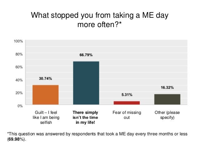 What stopped you from taking a ME day more often?* *This question was answered by respondents that took a ME day every thr...