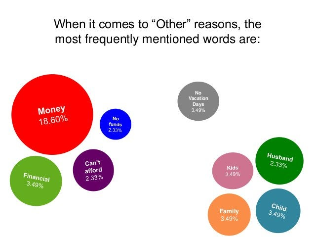 """When it comes to """"Other"""" reasons, the most frequently mentioned words are: No Vacation Days 3.49% Family 3.49%"""