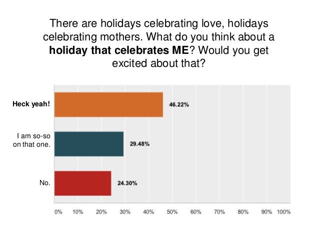 There are holidays celebrating love, holidays celebrating mothers. What do you think about a holiday that celebrates ME? W...
