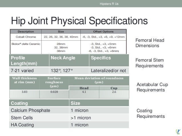 Hip Joint Physical Specifications • Head Options: Hipsters R Us Wall thickness at rim (mm) Surface roughness (μm) Mean dev...