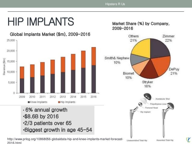 HIP IMPLANTS Hipsters R Us • 6% annual growth •$8.6B by 2016 •2/3 patients over 65 •Biggest growth in age 45-54 http://www...