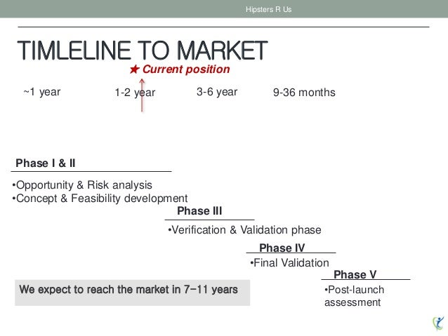 TIMLELINE TO MARKET Hipsters R Us ~1 year 3-6 year 9-36 months1-2 year Phase I & II •Opportunity & Risk analysis •Concept ...