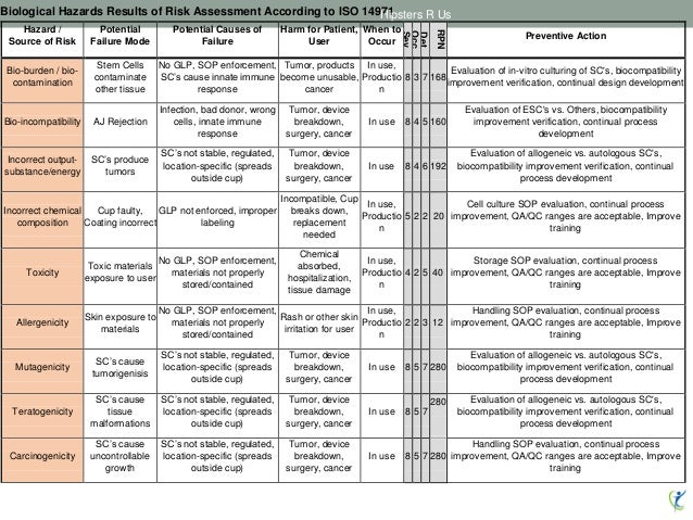 Biological Hazards Results of Risk Assessment According to ISO 14971 Hazard / Source of Risk Potential Failure Mode Potent...