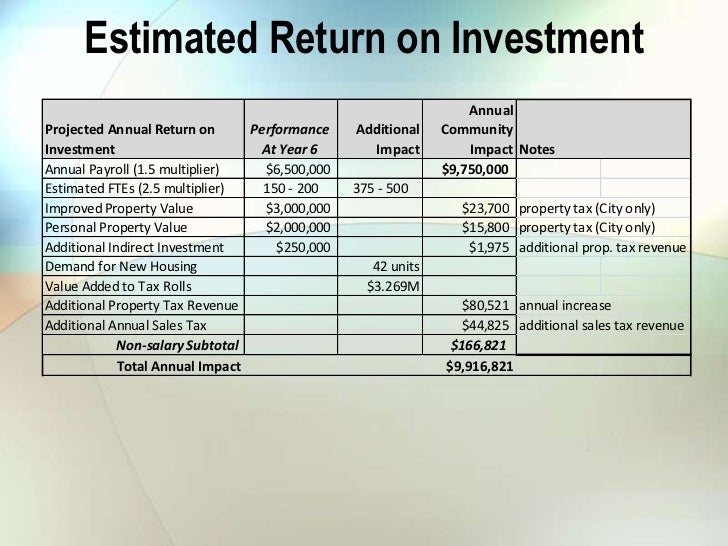 Estimated Return on Investment                                                                  AnnualProjected Annual Ret...