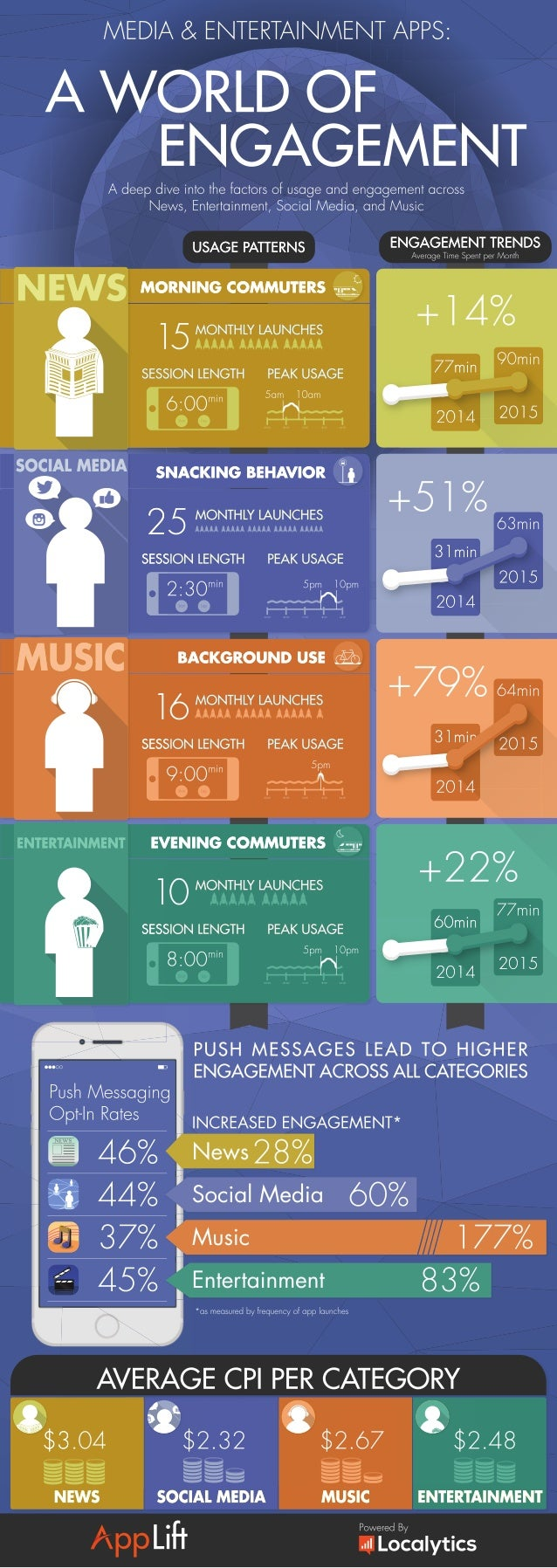 Media & Entertainment Apps: A World of Engagement