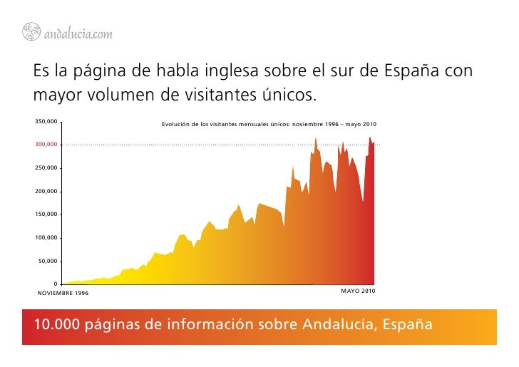 Es la página de habla inglesa sobre el sur de España conmayor volumen de visitantes únicos.350,000          Evolución de l...