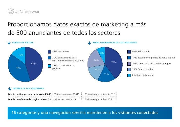 Proporcionamos datos exactos de marketing a másde 500 anunciantes de todos los sectores   FUENTE DE VISITAS               ...