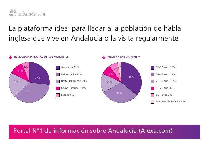 La plataforma ideal para llegar a la población de hablainglesa que vive en Andalucía o la visita regularmente RESIDENCIA P...