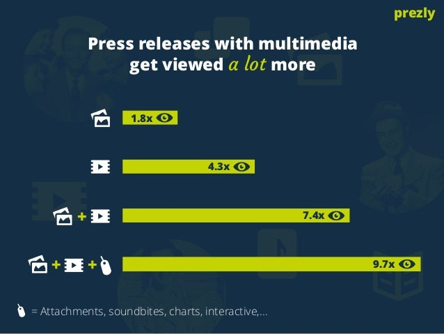 Press releases with multimedia  get viewed a lot more  + 7.4x  + +  4.3x  1.8x  = Attachments, soundbites, charts, interac...