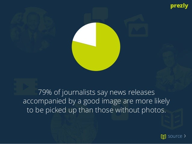 prezly  9.7x  !  79% of journalists say news releases  accompanied by a good image are more likely  to be picked up than t...