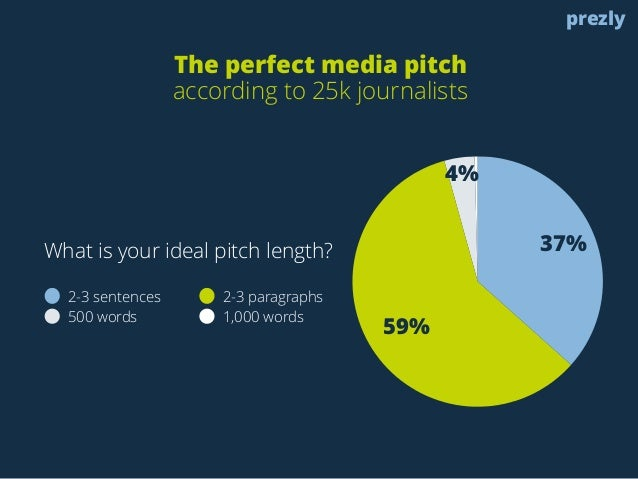 4%  59%  37%  2-3 sentences 2-3 paragraphs  500 words 1,000 words  prezly  The perfect media pitch  according to 25k journ...