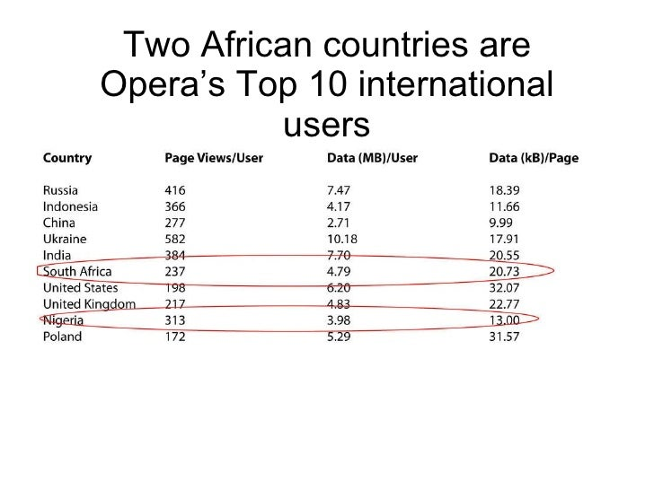 Two African countries are Opera's Top 10 international users