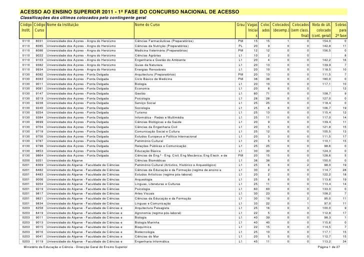 ACESSO AO ENSINO SUPERIOR 2011 - 1ª FASE DO CONCURSO NACIONAL DE ACESSOClassificações dos últimos colocados pelo contingen...