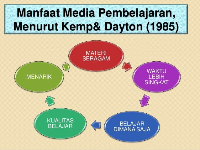 Media Pembelajaran Ppt 3