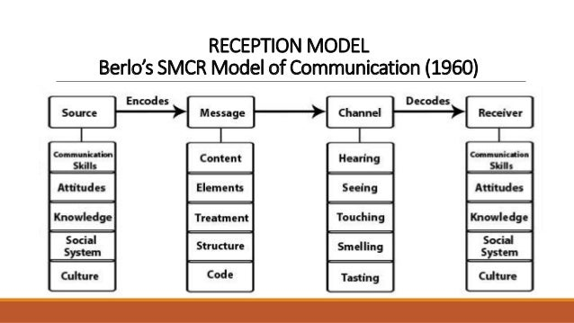 carey ritual model communication Anderson, h siblings in cyberspace: carey's ritual model of communication in  the digital age, intersect (2011), 92--100 2 brandon van der.