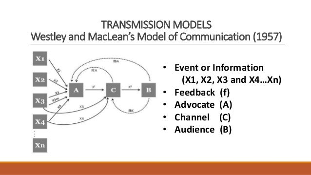 westley maclean Westley and maclean's model 3:00 pm model no comments this model say about 2 context, interpersonal and mass communication and the point of difference between interpersonal and mass communication is the feedback in interpersonal, the feedback is direct and fast in the mass, the feedback is indirect and slow.