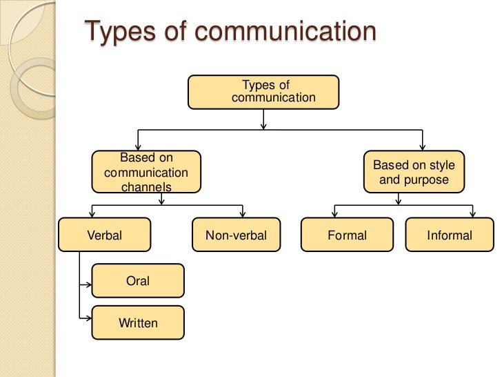 Media and types of communication