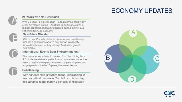 ECONOMY UPDATES A B C D 24 Years with No Recession With 24 years of no recession – a feat unmatched by any other developed...