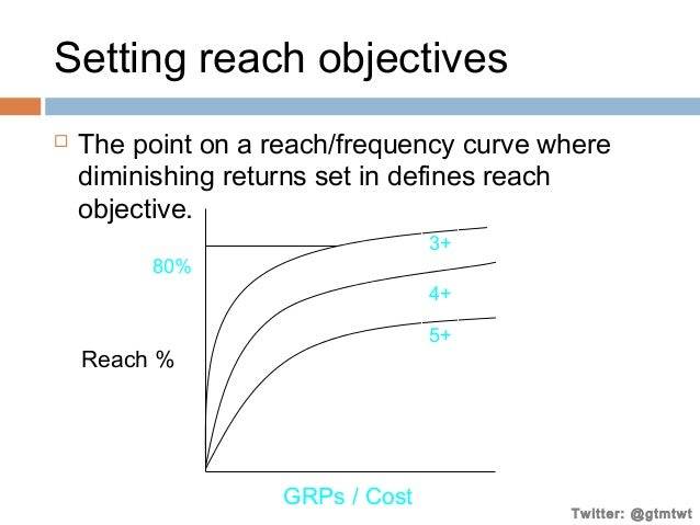 Setting reach objectives   The point on a reach/frequency curve where diminishing returns set in defines reach objective....