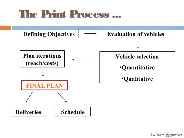 The Print Process ... Defining Objectives Plan iterations (reach/costs)  Evaluation of vehicles  Vehicle selection •Quanti...