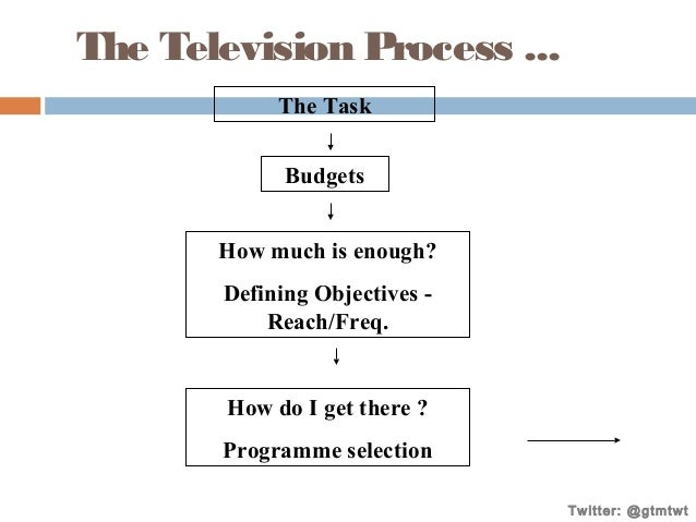 The Television Process ... The Task Budgets How much is enough? Defining Objectives Reach/Freq.  How do I get there ? Prog...