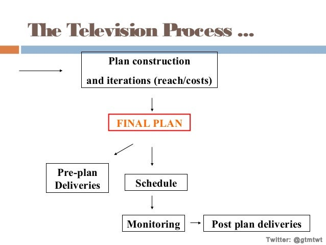 The Television Process ... Plan construction and iterations (reach/costs)  FINAL PLAN  Pre-plan Deliveries  Schedule  Moni...