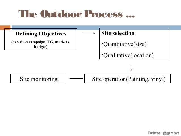 The Outdoor Process ... Defining Objectives (based on campaign, TG, markets, budget)  Site selection •Quantitative(size) •...