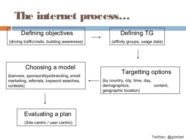 The internet process… Defining objectives  Defining TG  (driving traffic/visits, building awareness)  (affinity groups, us...