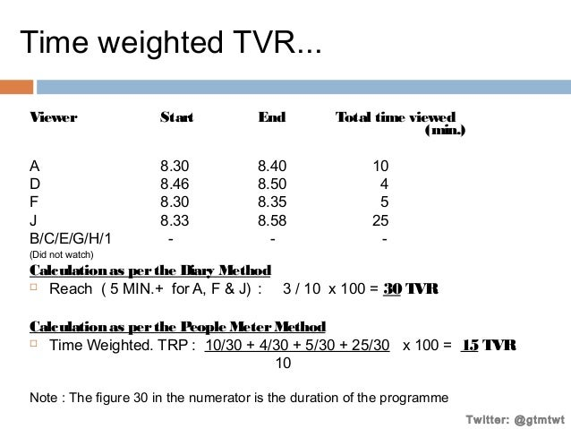Time weighted TVR... Viewer  Start  End  A D F J B/C/E/G/H/1  8.30 8.46 8.30 8.33 -  8.40 8.50 8.35 8.58 -  Total time vie...