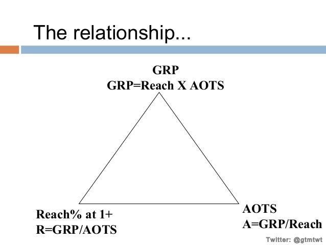 The relationship... GRP GRP=Reach X AOTS  Reach% at 1+ R=GRP/AOTS  AOTS A=GRP/Reach Twitter: @gtmtwt