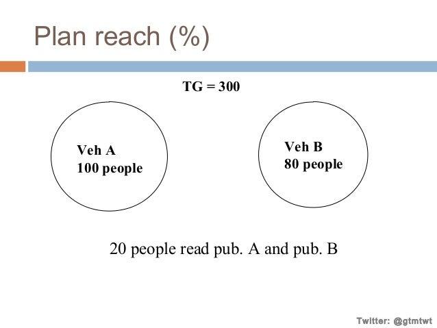 Plan reach (%) TG = 300  Veh A 100 people  Veh B 80 people  20 people read pub. A and pub. B  Twitter: @gtmtwt