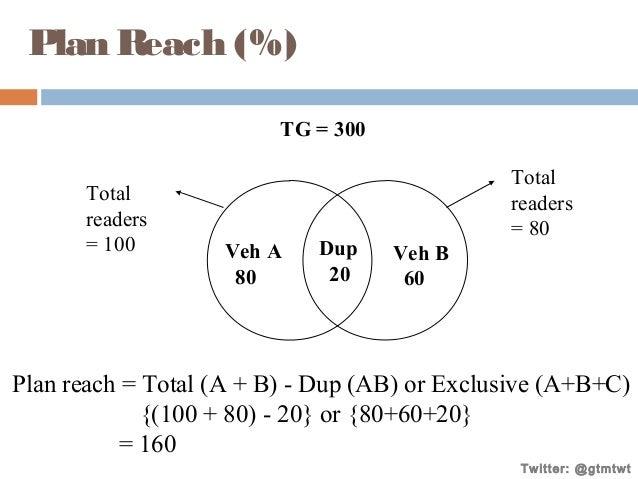 Plan Reach (%) TG = 300 Total readers = 100  Veh A 80  Dup 20  Total readers = 80 Veh B 60  Plan reach = Total (A + B) - D...