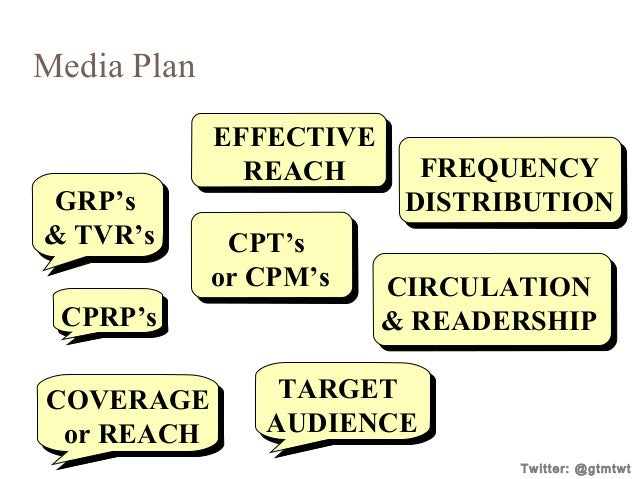 Media Plan  GRP's & TVR's CPRP's COVERAGE or REACH  EFFECTIVE REACH CPT's or CPM's  FREQUENCY DISTRIBUTION CIRCULATION & R...