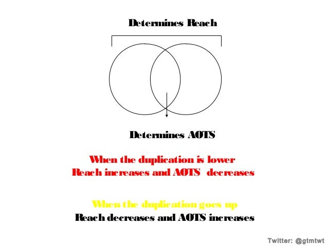 Determines R each  Determines AOTS W hen the duplication is lower Reach increases and AOTS decreases W hen the duplication...