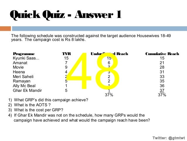 Quick Quiz - Answer 1 The following schedule was constructed against the target audience Housewives 18-49 years. The campa...