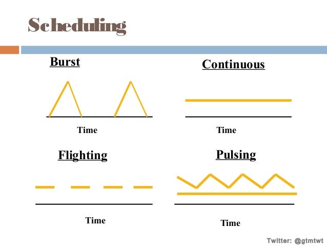 Scheduling Burst  Continuous  Time  Flighting  Time  Time  Pulsing  Time Twitter: @gtmtwt