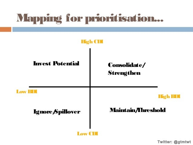 Mapping for prioritisation... High CDI  Invest Potential  Low BDI  Consolidate/ Strengthen  High BDI  Ignore/ Spillover  M...