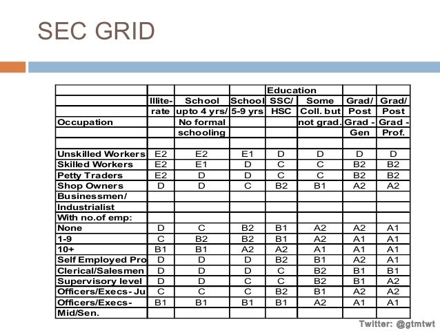 SEC GRID  Occupation  Education Illite- School School SSC/ Some rate upto 4 yrs/ 5-9 yrs HSC Coll. but No formal not grad....