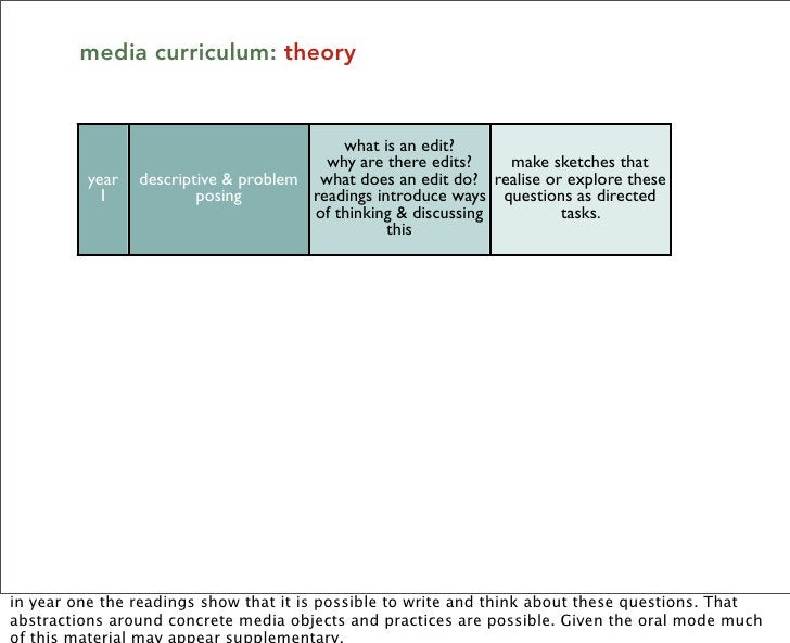 media curriculum: theory                                             what is an edit?                                     ...