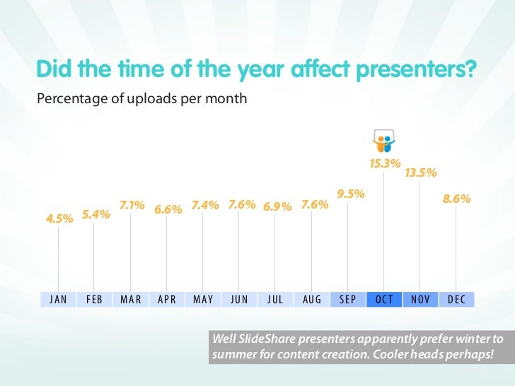 Some presentations won all hearts!   The most favorited presentations                                         Culture     ...