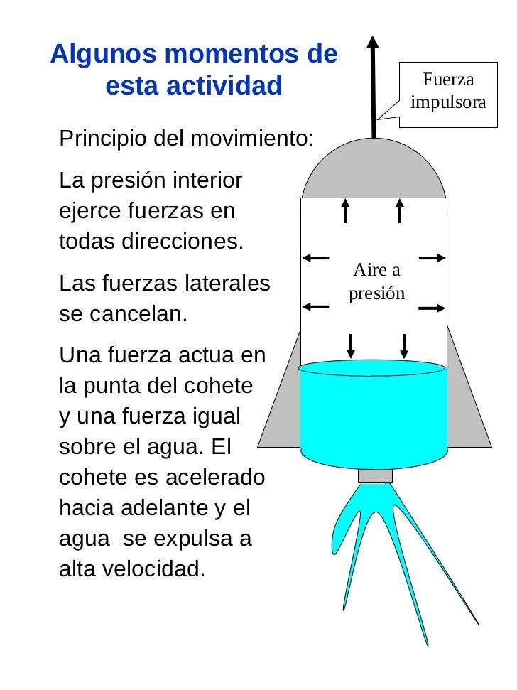 Encantador Dibujo De Cohete De Entrepierna Inspiración - Ideas Para ...